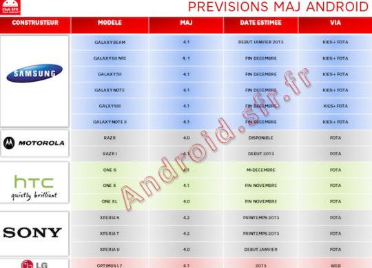 Previsions-MAJ-android-SFR-