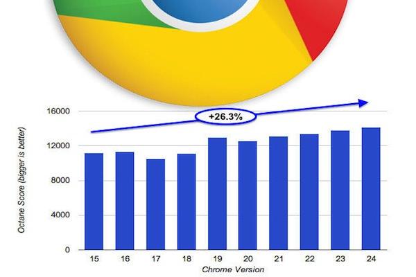 Chrome 24