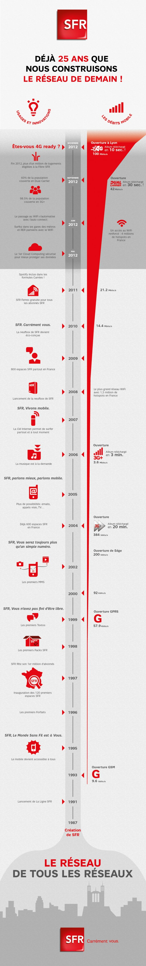 sfr 25-ans infographie