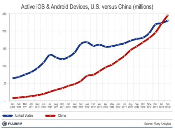 mobile chine usa