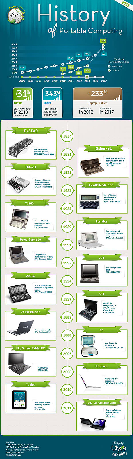 Sony-Branding-Infographie-Laptop-SMALL