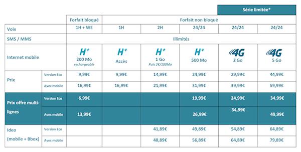 4g-tarifs-bouygues-telecom