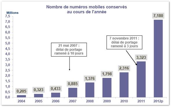 Portabilite numeros mobiles