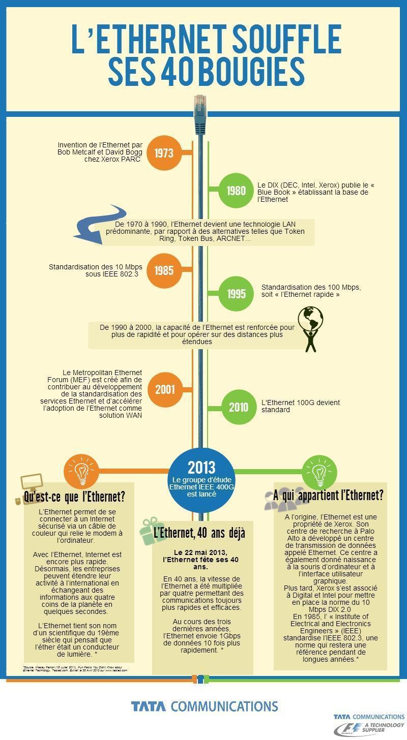 infographie ethernet