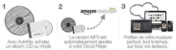 Amazon AutoRip 2