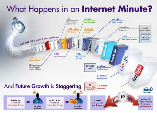 Infrographie Intel Internet 1 minute
