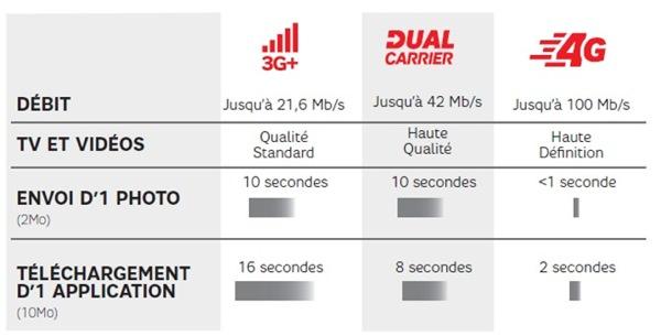SFR 4G Debits
