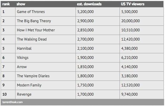 Top 10 series TV telechargees printemps 2013