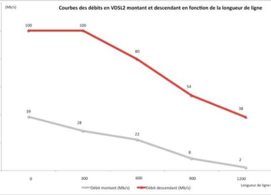 VDSL2 Courbe des Debits