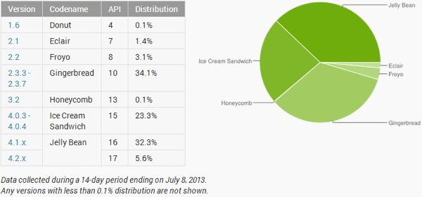 Installation Android Juillet 2013