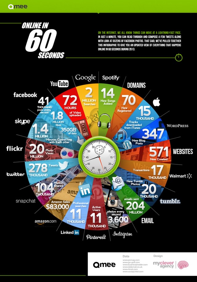 infographie 60 secondes