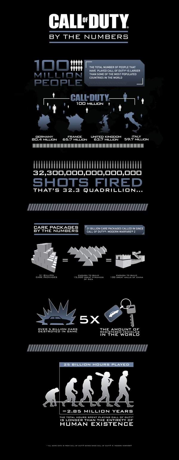 Call of Duty Infographie 2013