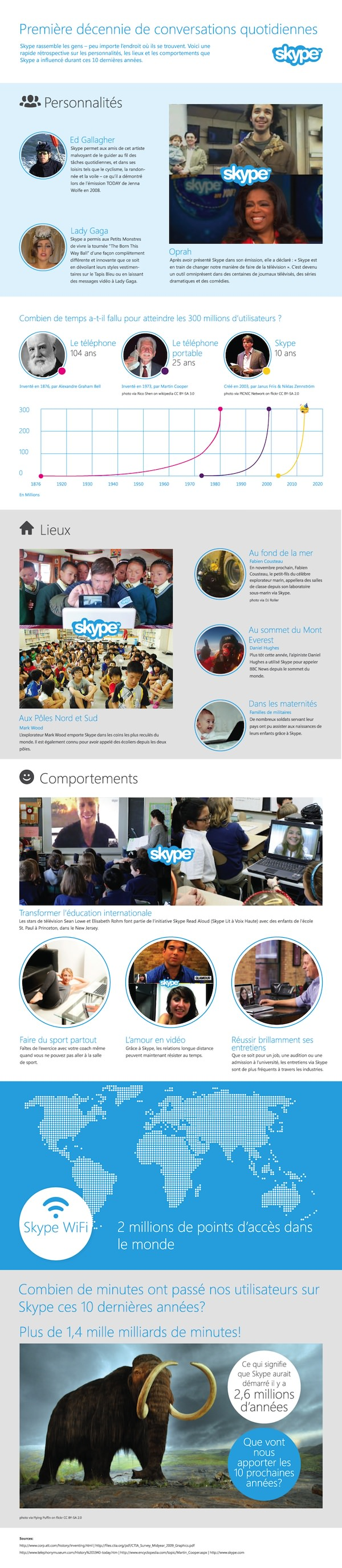 Skype 10 Ans Infographie