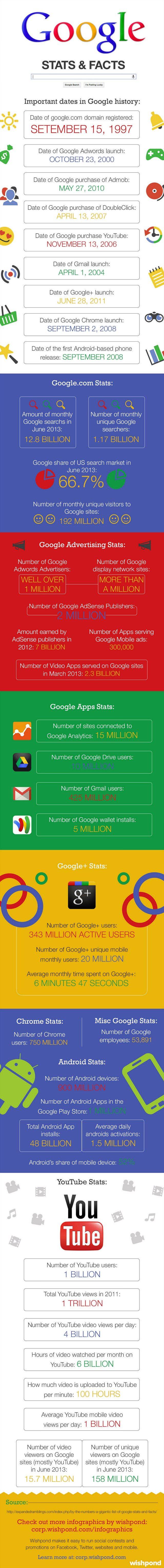 640x6095xGoogle-Stats