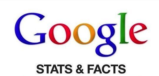 google stats fact