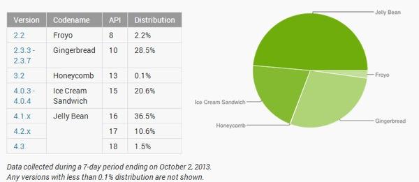 Android Installations Octobre 2013