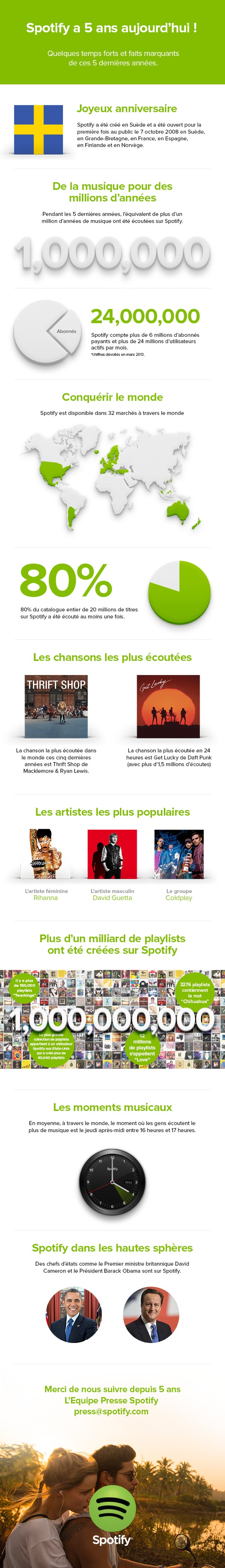 Spotify 5 Ans Infographie