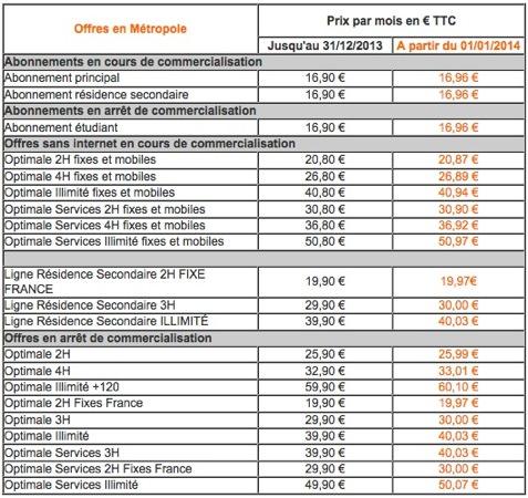 Orange Hausse TVA 2014 Fixe