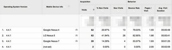 Android 4.4.1 Google Analytics