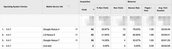 Android 4.4.1 Google Analytics