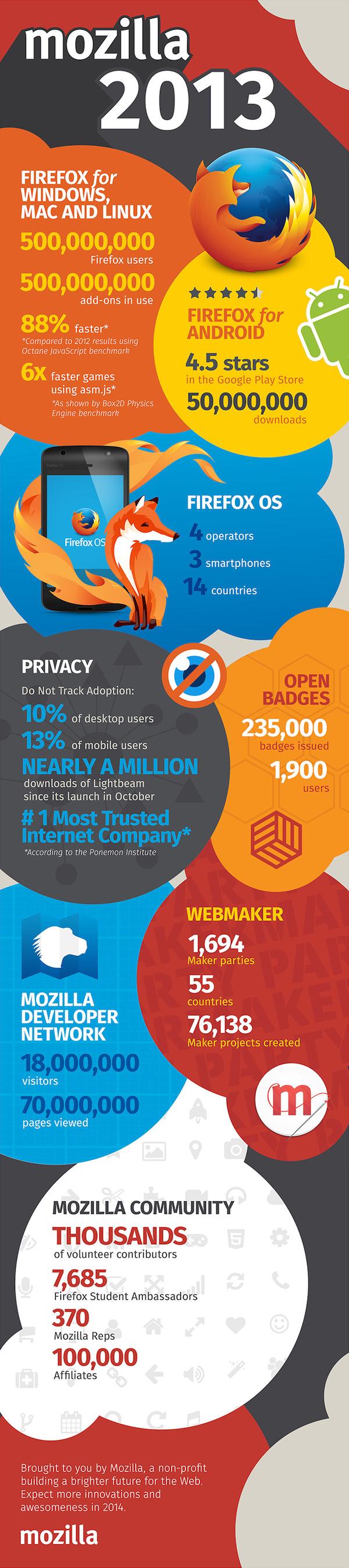 Mozilla Firefox 2013 Infographie