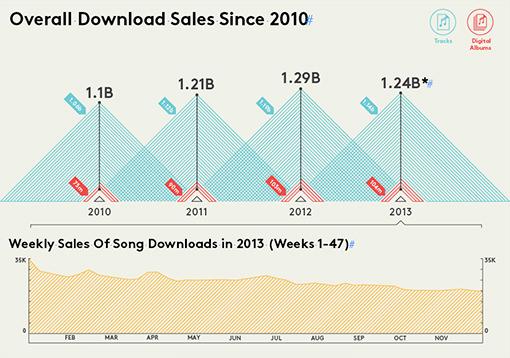 Musique Telechargement Legal 2010-2013