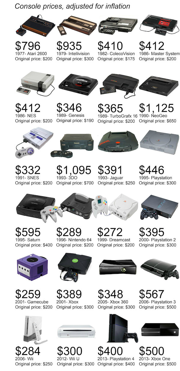 infographie consoles