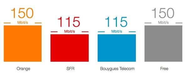 4G Debits Orange SFR Bouygues Free