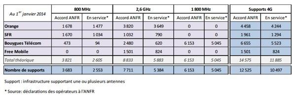 Antennes 4G 1er janvier 2014