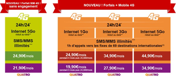 La Poste Mobile Forfaits 4G