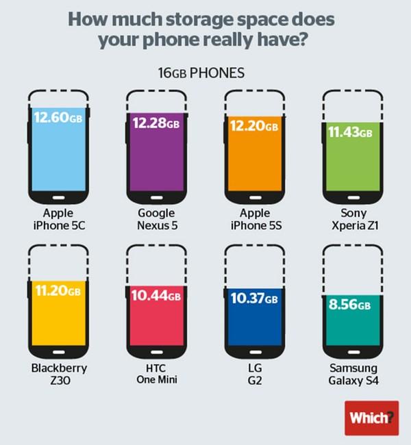 Smartphone-Stockage
