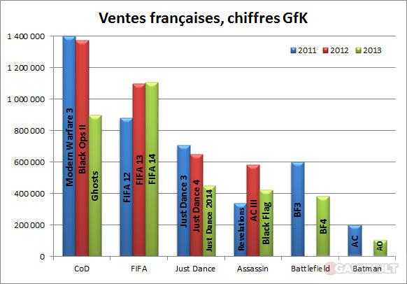 ventes-francaises-les-chiffres-de-2013-ME3050216811_1
