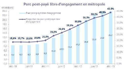 ARCEP Forfait Sans Engagement Pourcentage 4e Trimestre 2013
