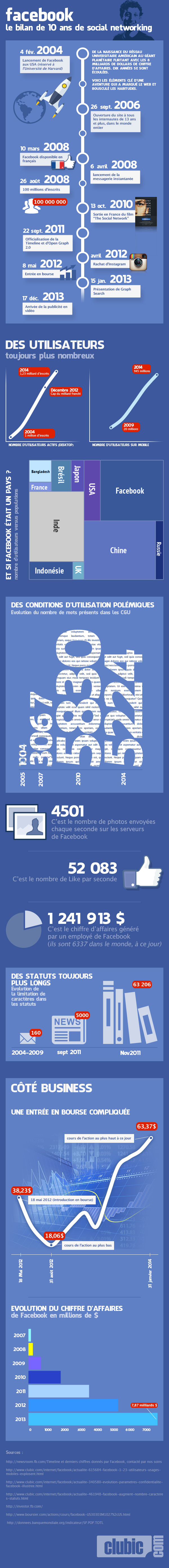 Facebook-10ans