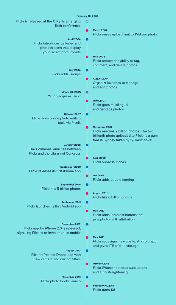 Flickr 10 Ans Infographie