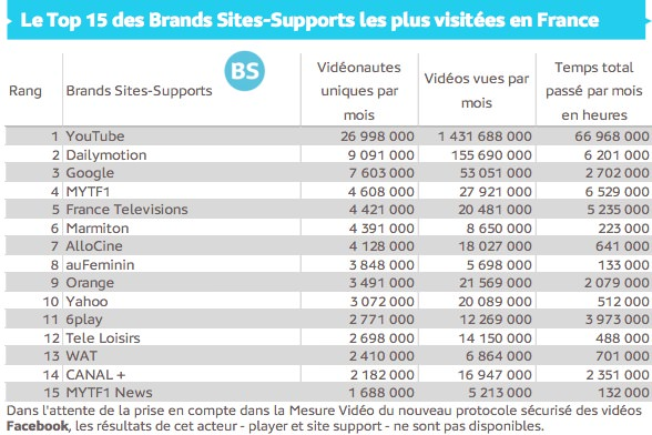 France YouTube Depasse Dailymotion