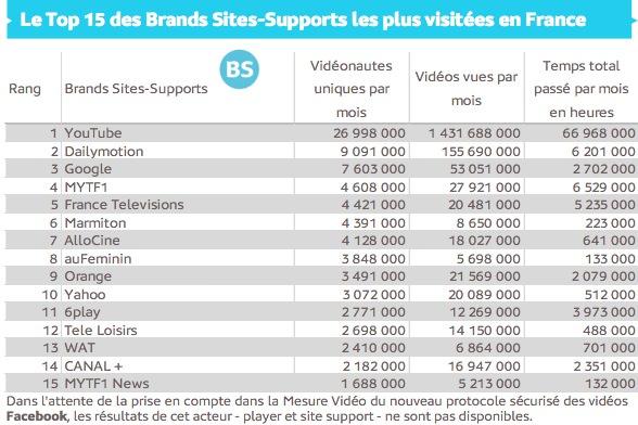 France YouTube Depasse Dailymotion
