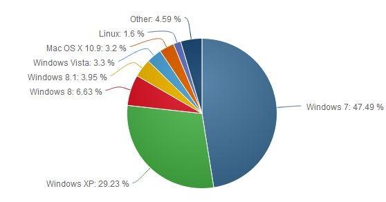 Parts Utilisation Systeme Exploitation Janvier 2014