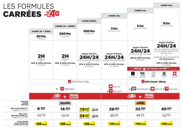 SFR Formules Carrees Fevrier 2014