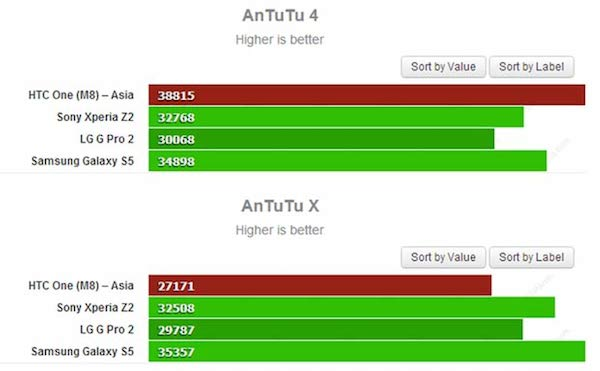 htc-one-m8-benchmarks