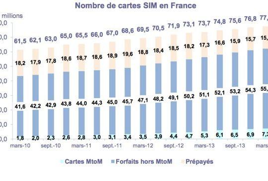Nombre Cartes SIM France 1er Trimestre 2014