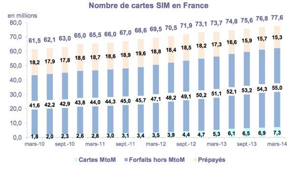 Nombre Cartes SIM France 1er Trimestre 2014