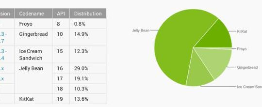 android-distribution-june-01