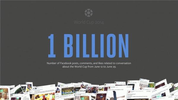 Facebook 1 Milliard Interactions Coupe du monde 2014