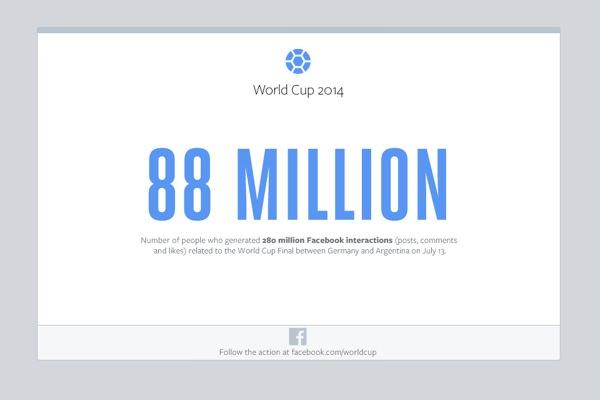Facebook Finale Allemagne Argentine 88 Millions Interactions
