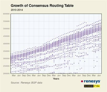 Routeurs internets