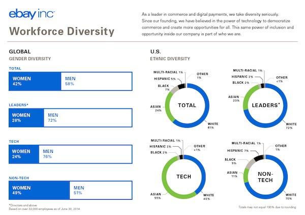 eBay Diversite Employes 2014