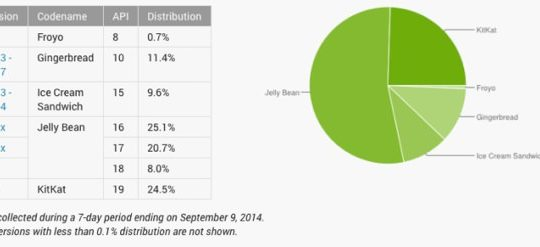 Android Distribution Septembre 2014