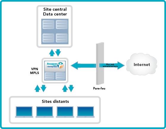 Bouygues Telecom Gateway