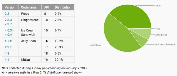 Distribution Android Janvier 2015